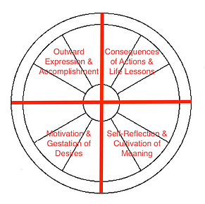 Lesson 2 - Quadrant Meanings.png