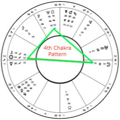 Chakra Pattern Overview