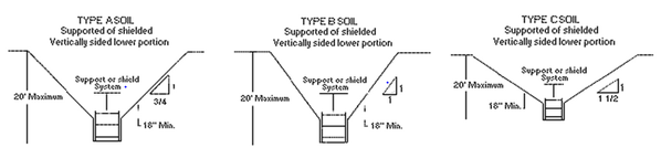 osha technical manual section v: chapter 2