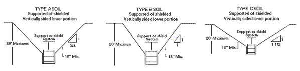 manual técnico de osha sección v: capítulo 2