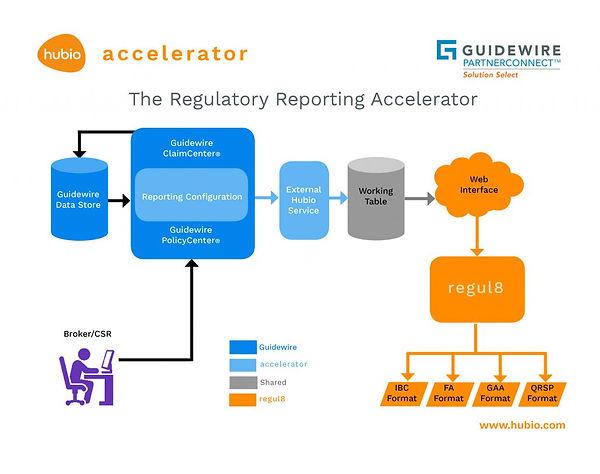 Hubio Accelerator Diagram
