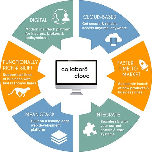collabor8 cloud
