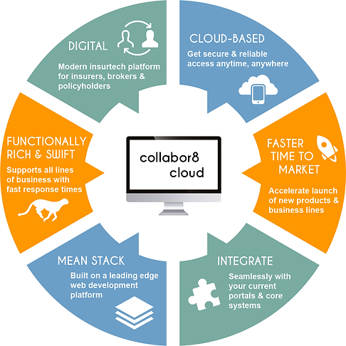 collabor8 cloud