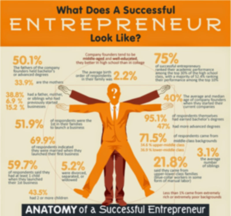content_What-Makes-A-Successful-Entrepre