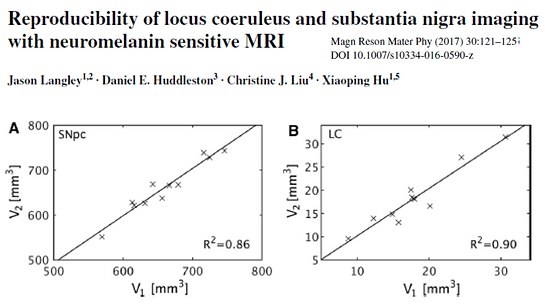 Reproducibility of LC and SNc Imaging