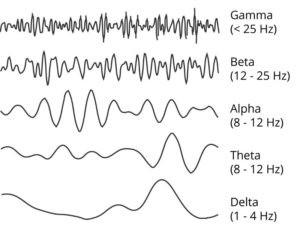 As ondas Theta