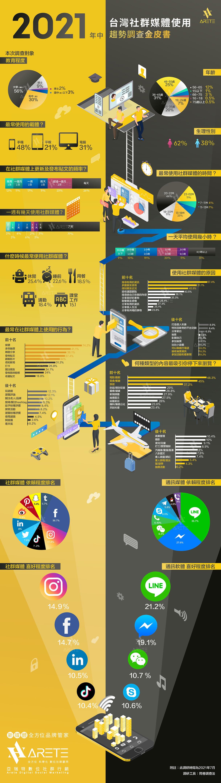 2021年台灣社群媒體使用調查_0831-06(1).jpg