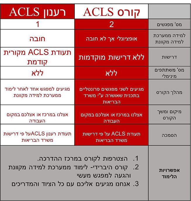 טבלת השוואה בין קורס ACLS לבין רענון ACLS
