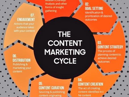 7 шагов контент-маркетингового цикла