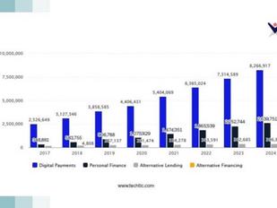 Statista Digital research