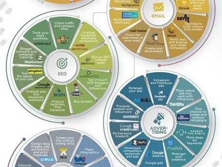 60 цифровых маркетинговых инструментов
