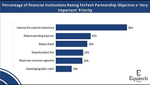 Percentage of financial institutions Rat