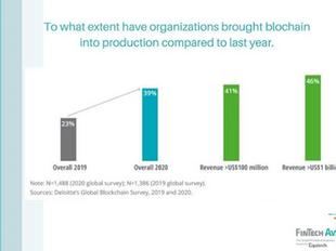 Survey by Deloitte