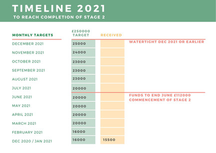 2021 Project and Fundraising Timeline