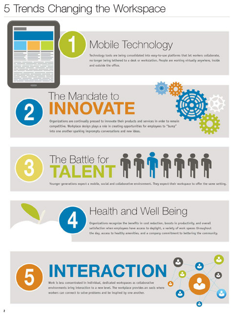 5-Trends-Changing-the-Workplace-Infographic-1.jpg