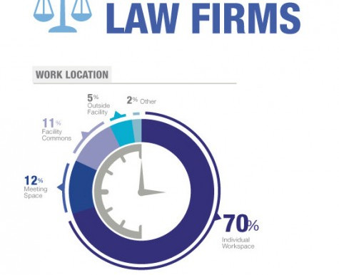 Knoll's Research on Law Firms