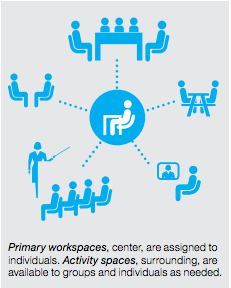 New research on Activity Spaces from Knoll