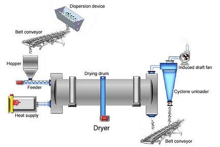 Drying System.jpg