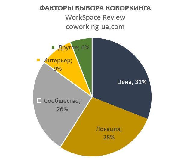Исследование коворкингов от WorkSpace Review