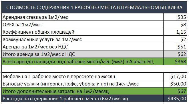Стоимость содержания рабочего места в офисе в центре Киева