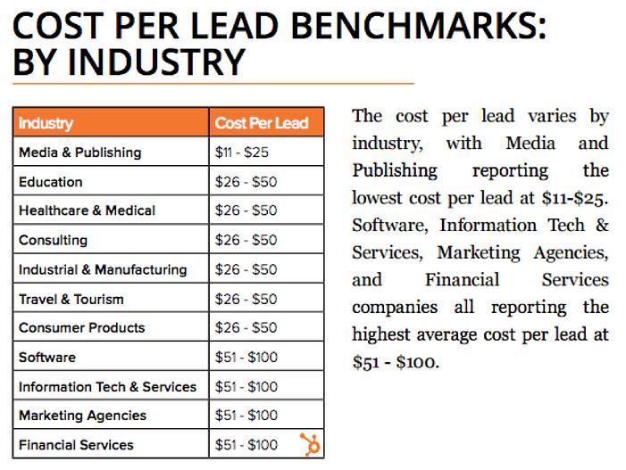 Cost per led per industry.png
