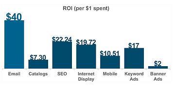 ROI per  dollars spent.png