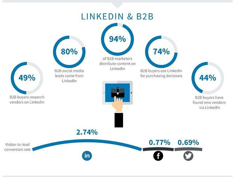 LINKEDIN & B2B.jpg