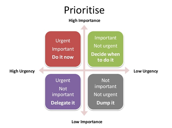Prioritise.png