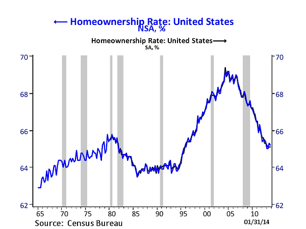 US Homeoeowners Rate.png