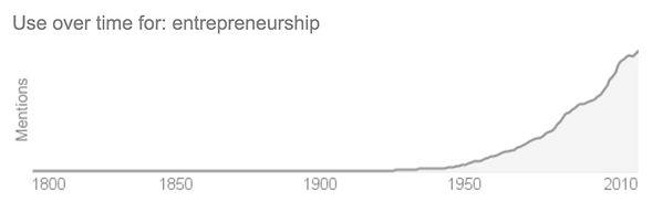 Use over time for entrepreneurship.jpg