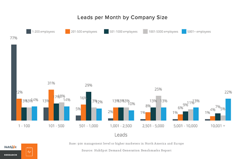 Leads per month by company size.png