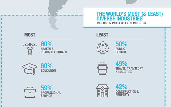 Most Least Diverse Industries.jpg