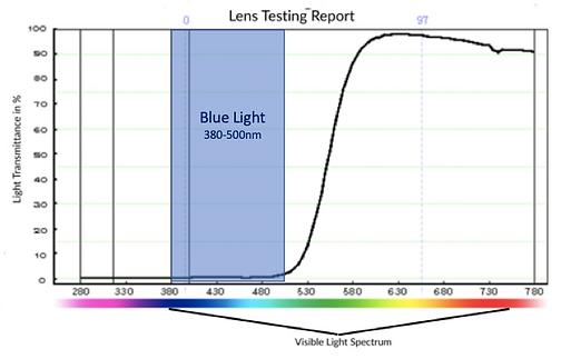 Lens Graph.png