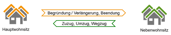 Meldung Haupt- Nebenswohnsitz.png