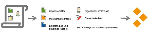 Grundbuchmeldungen.png
