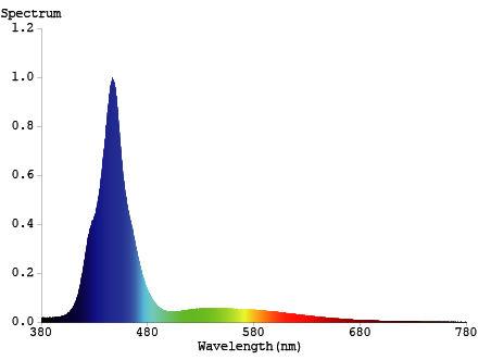 Asaqua No.5 light spectrum & par