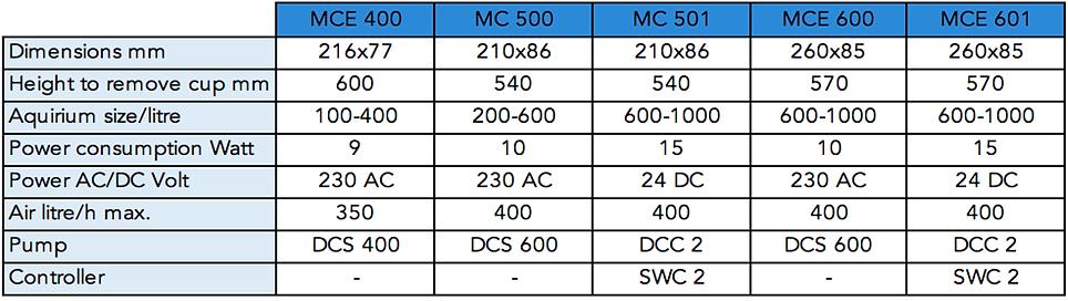 MCE400 - MCE601.png