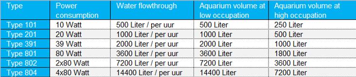 Deltec UV filter type 101 - 804