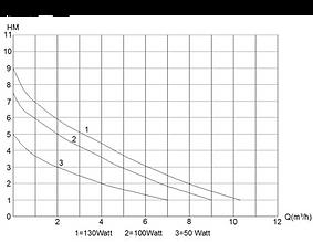 Pressure volume E-flow 10