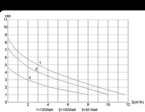 Pressure volume E-flow 12