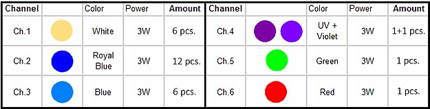 Max 30 LED count table.png