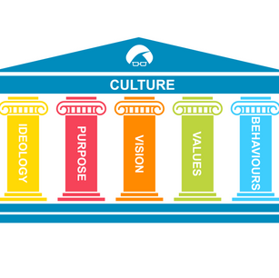 Why culture trumps strategy