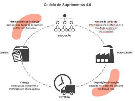 Impactos da indústria 4.0 em supply chain