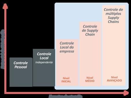 Torre de Controle de Supply Chain