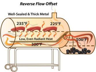 Reverse Flow Offset diagram