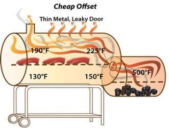 Cheap offset diagram