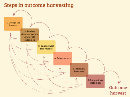 Outcome Harvesting: for monitoring and evaluating complex programmes - VINCENT BELGRAVER