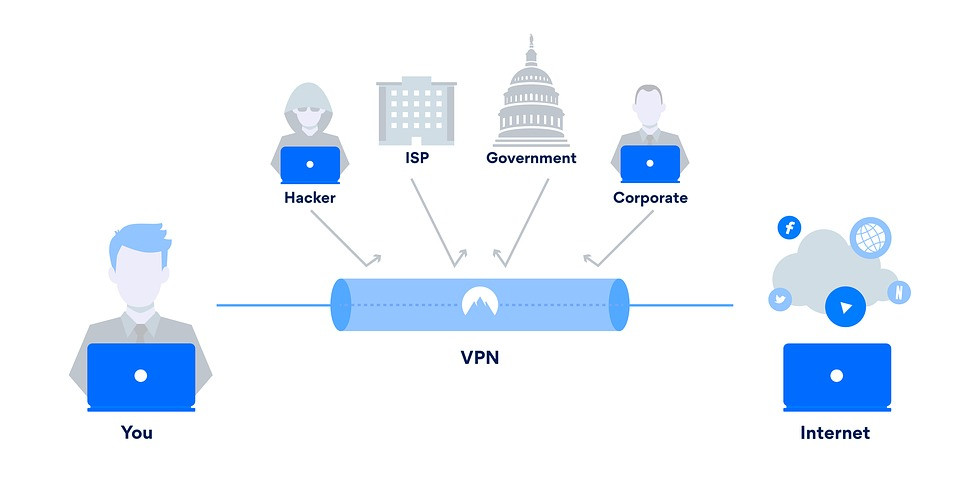 The benefits of using VPN at work | IT Support singapore | IT block it solutions it services