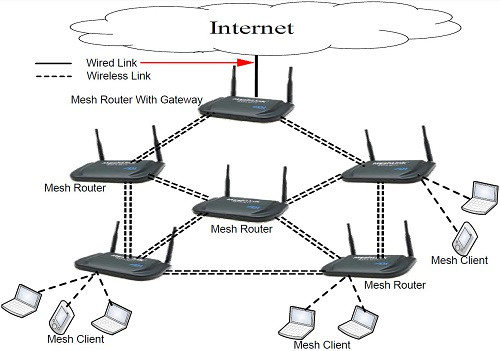 internet | Wifi mesh and repeater | IT Support Singapore | ISP | cybersecurity | IT services | IT solutions | cybersecurity