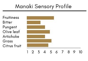 Manaki Sensory profile.png